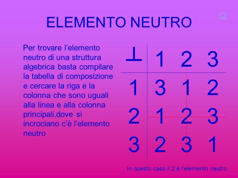 ELEMENTO NEUTRO Per trovare l'elemento neutro di una struttura algebrica basta compilare la tabella di composizione e cercare la riga e la colonna che