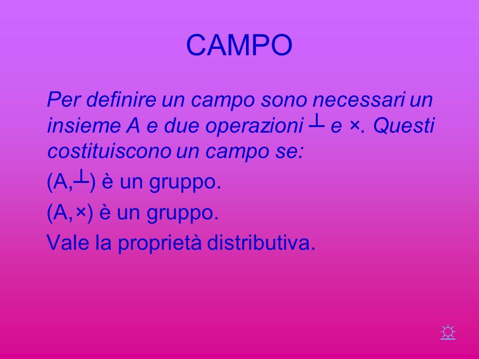 CAMPO Per definire un campo sono necessari un insieme A e due operazioni ┴ e ×. Questi costituiscono un campo se: (A,┴) è un gruppo. (A,×) è un gruppo