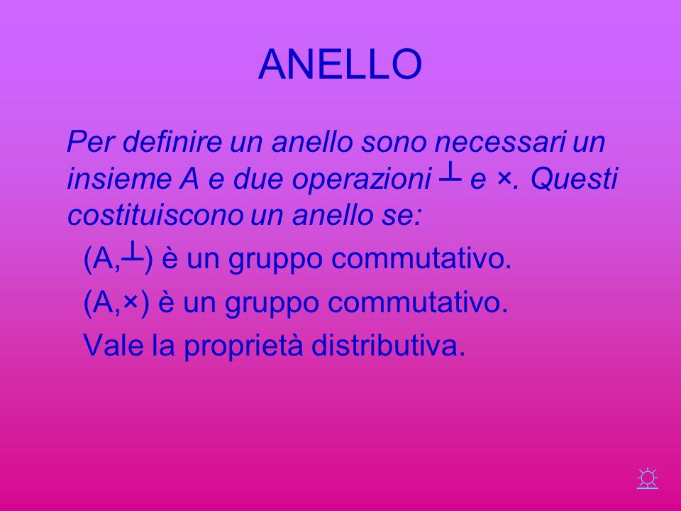 ANELLO Per definire un anello sono necessari un insieme A e due operazioni ┴ e ×. Questi costituiscono un anello se: (A,┴) è un gruppo commutativo. (A