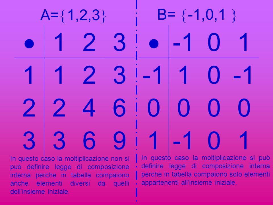 STUDIO LEGGE DI COMPOSIZIONE INTERNA Per studiare una legge di composizione ┴ data su un insieme I si deve: 1.Verificare se ┴ è legge di composizione interna.