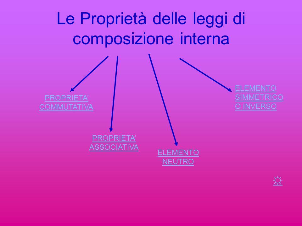 Le Proprietà delle leggi di composizione interna PROPRIETA' COMMUTATIVA PROPRIETA' ASSOCIATIVA ELEMENTO NEUTRO ELEMENTO SIMMETRICO O INVERSO ☼