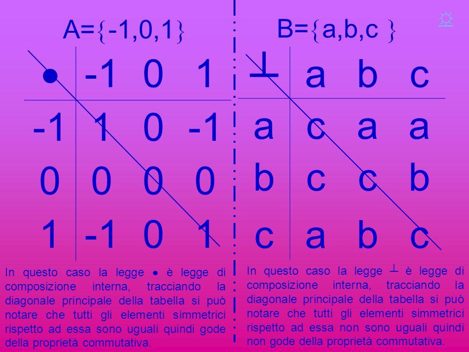 A=  -1,0,1   01 10 0000 1 01 ┴abc acaa bccb cabc In questo caso la legge  è legge di composizione interna, tracciando la diagonale principale dell