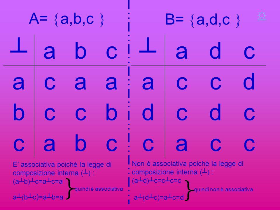A=  a,b,c  ┴abc acaa bccb cabc ┴adc accd dcdc cacc B=  a,d,c  E' associativa poichè la legge di composizione interna (┴) : (a┴b)┴c=a┴c=a quindi è
