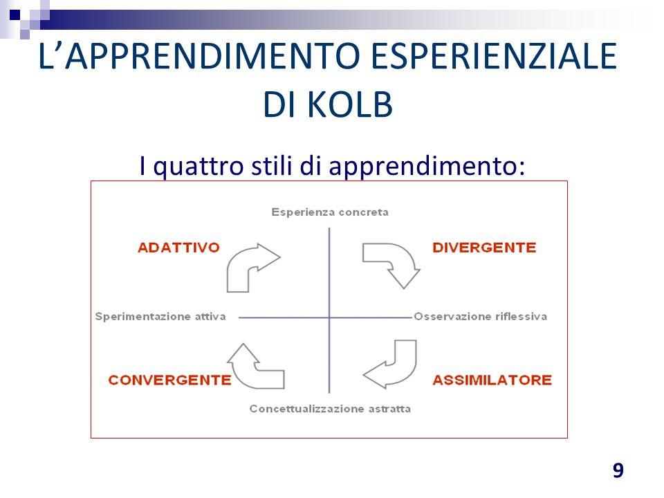 I quattro stili di apprendimento: L'APPRENDIMENTO ESPERIENZIALE DI KOLB 9