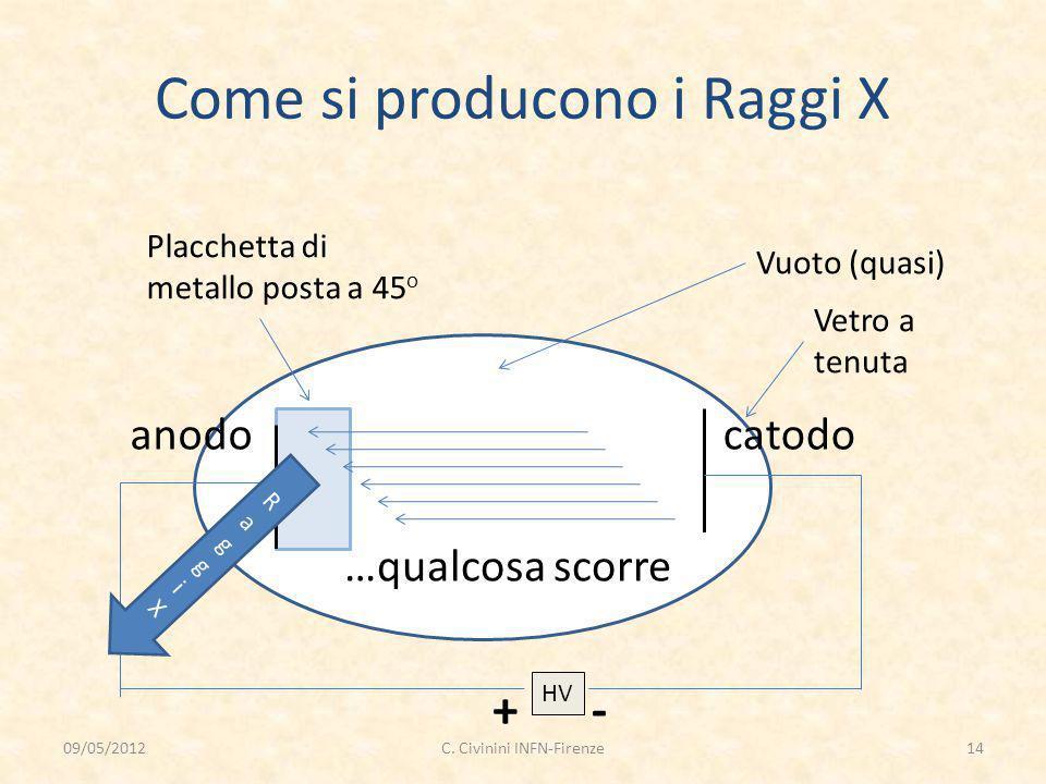 Come si producono i Raggi X Vuoto (quasi) Vetro a tenuta HV +- anodocatodo …qualcosa scorre Placchetta di metallo posta a 45 o RaggiXRaggiX 09/05/2012