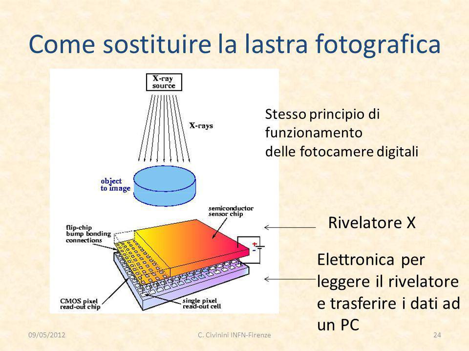 Come sostituire la lastra fotografica Rivelatore X Elettronica per leggere il rivelatore e trasferire i dati ad un PC Stesso principio di funzionament