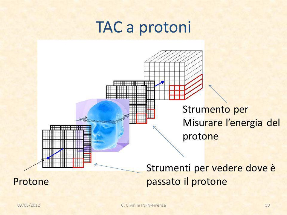 TAC a protoni Protone Strumenti per vedere dove è passato il protone Strumento per Misurare l'energia del protone 09/05/201250C. Civinini INFN-Firenze