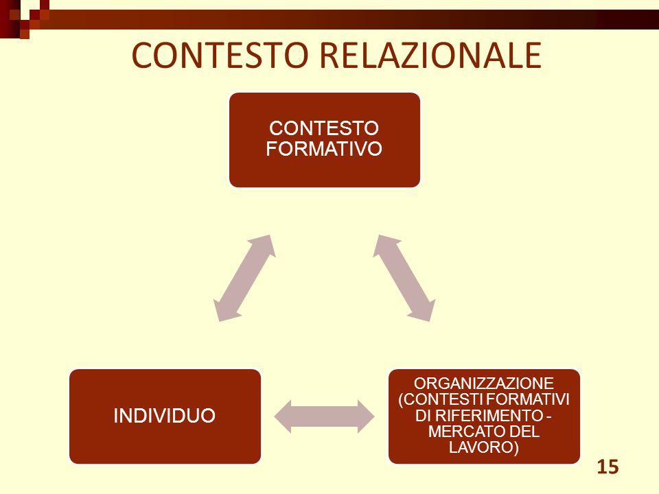 CONTESTO RELAZIONALE 15 CONTESTO FORMATIVO ORGANIZZAZIONE (CONTESTI FORMATIVI DI RIFERIMENTO - MERCATO DEL LAVORO) INDIVIDUO