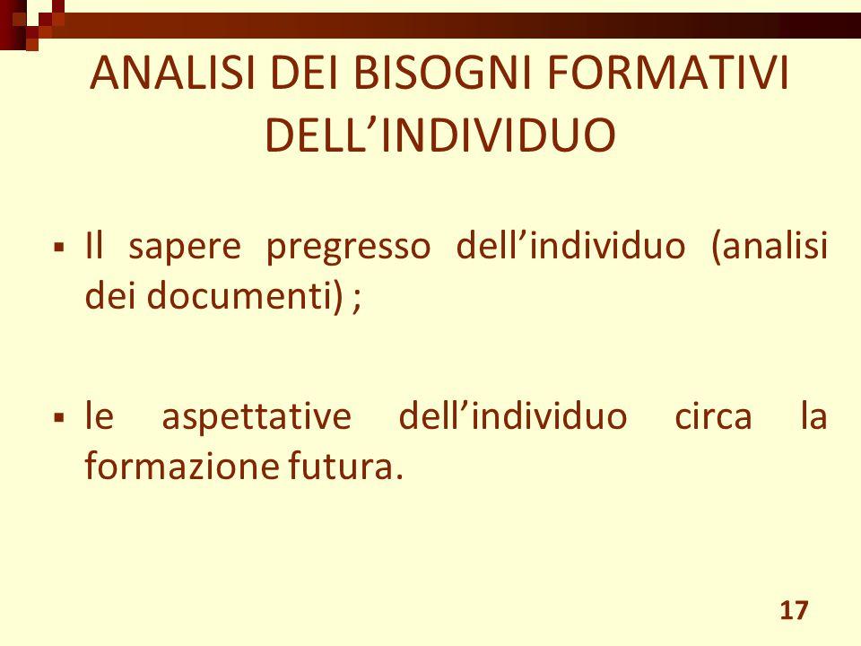  Il sapere pregresso dell'individuo (analisi dei documenti) ;  le aspettative dell'individuo circa la formazione futura. ANALISI DEI BISOGNI FORMATI
