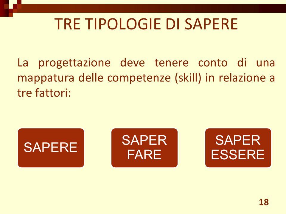 La progettazione deve tenere conto di una mappatura delle competenze (skill) in relazione a tre fattori: TRE TIPOLOGIE DI SAPERE 18 SAPERE SAPER FARE SAPER ESSERE