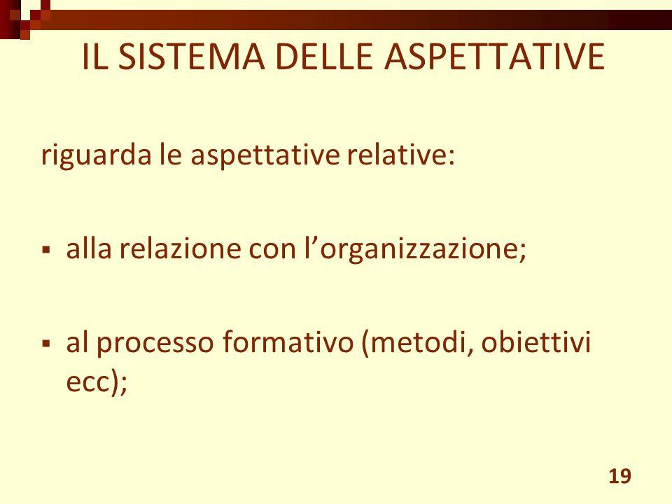 riguarda le aspettative relative:  alla relazione con l'organizzazione;  al processo formativo (metodi, obiettivi ecc); IL SISTEMA DELLE ASPETTATIVE