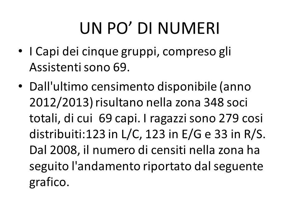 UN PO' DI NUMERI I Capi dei cinque gruppi, compreso gli Assistenti sono 69. Dall'ultimo censimento disponibile (anno 2012/2013) risultano nella zona 3
