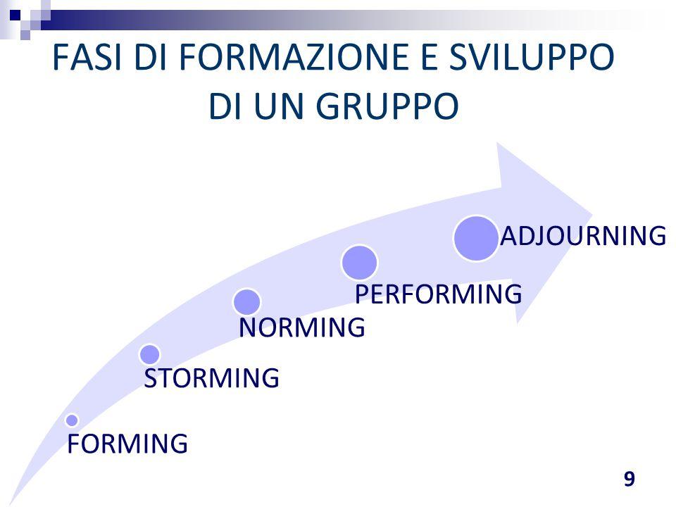 FORMING STORMING NORMING PERFORMING ADJOURNING FASI DI FORMAZIONE E SVILUPPO DI UN GRUPPO 9