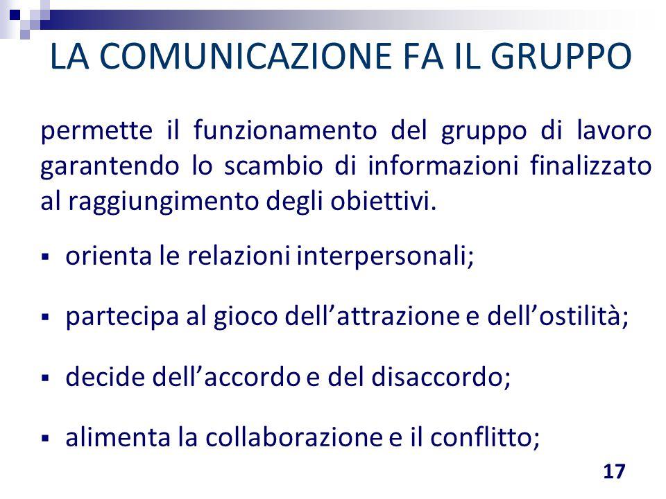 LA COMUNICAZIONE FA IL GRUPPO permette il funzionamento del gruppo di lavoro garantendo lo scambio di informazioni finalizzato al raggiungimento degli