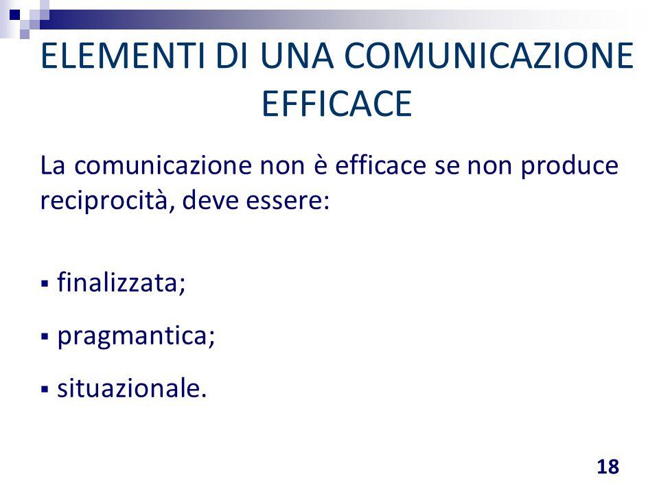 ELEMENTI DI UNA COMUNICAZIONE EFFICACE La comunicazione non è efficace se non produce reciprocità, deve essere:  finalizzata;  pragmantica;  situaz