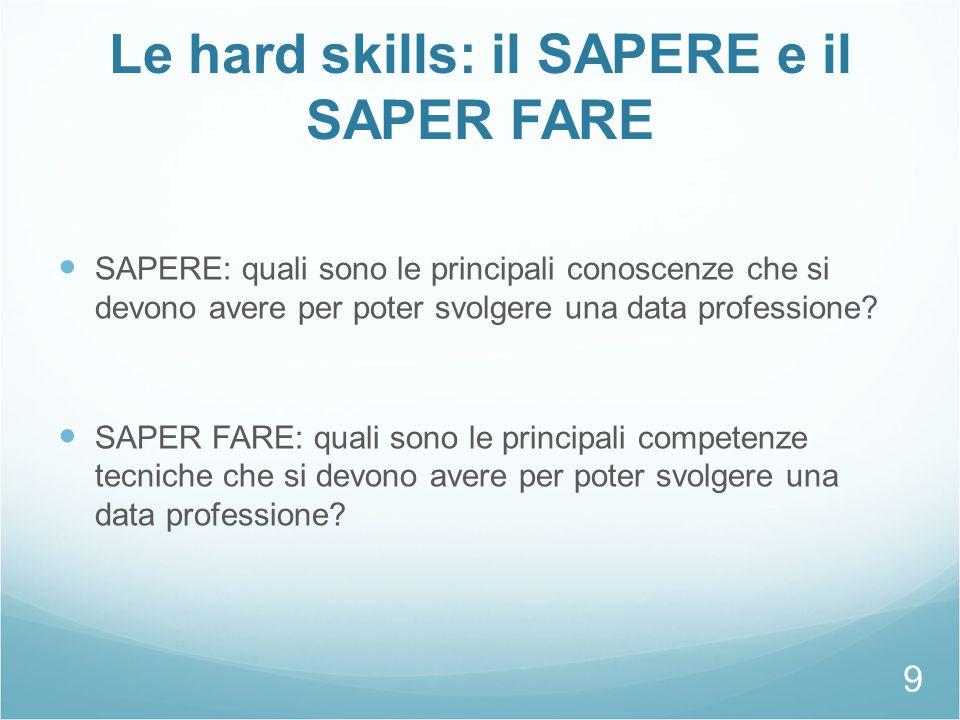 Le hard skills: il SAPERE e il SAPER FARE SAPERE: quali sono le principali conoscenze che si devono avere per poter svolgere una data professione? SAP