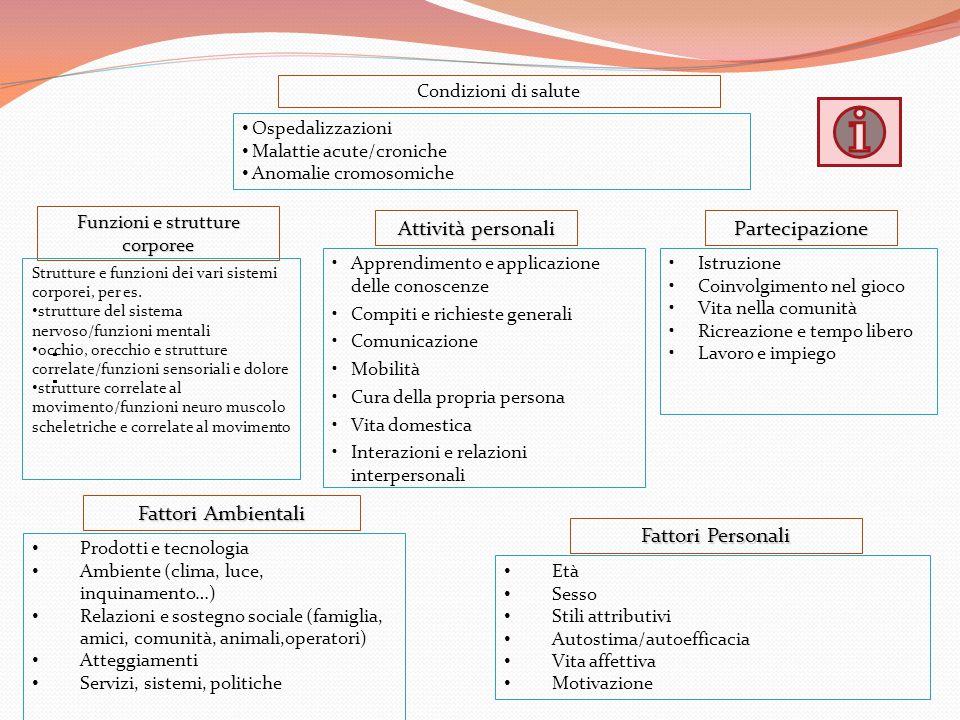 Fattori Ambientali Fattori Personali Condizioni di salute Ospedalizzazioni Malattie acute/croniche Anomalie cromosomiche Funzioni e strutture corporee