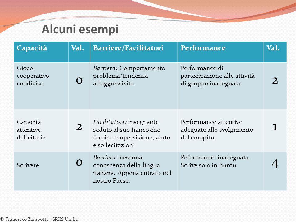 Alcuni esempi © Francesco Zambotti - GRIIS Unibz CapacitàVal.Barriere/FacilitatoriPerformanceVal. Gioco cooperativo condiviso 0 Barriera: Comportament