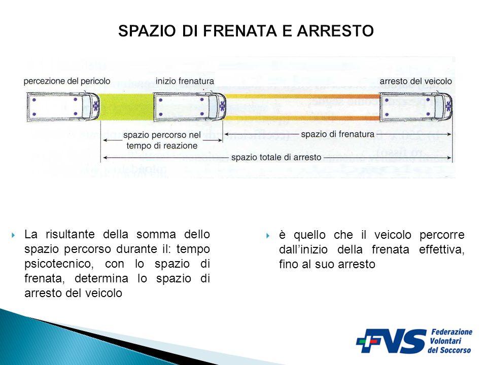 6  La risultante della somma dello spazio percorso durante il: tempo psicotecnico, con lo spazio di frenata, determina lo spazio di arresto del veico