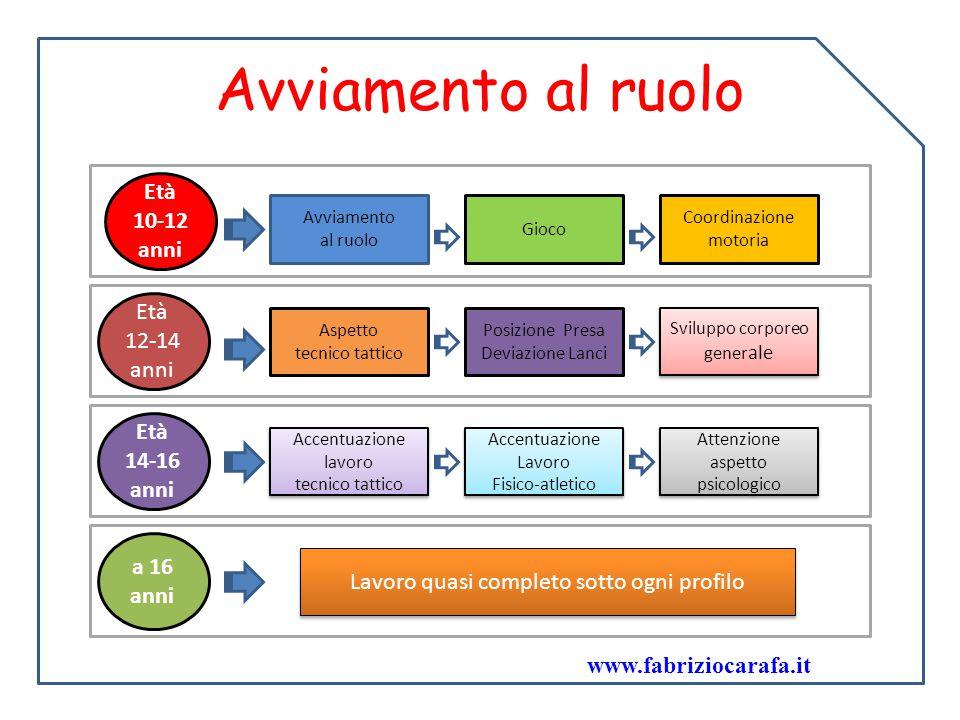 Avviamento al ruolo Avviamento al ruolo Gioco Coordinazione motoria Aspetto tecnico tattico Posizione Presa Deviazione Lanci Sviluppo corporeo gener a