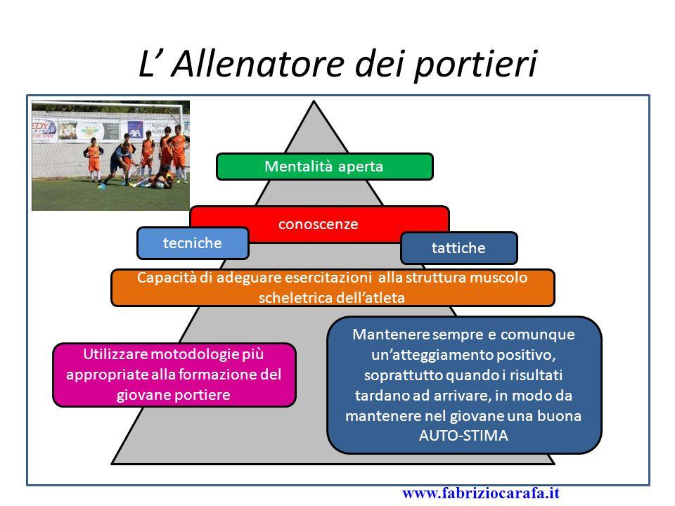 Programma tecnico categoria Pulcini ed Esordienti www.fabriziocarafa.it