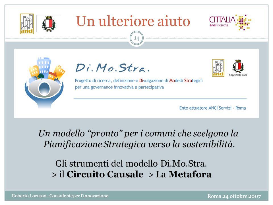 Roma 24 ottobre 2007 Roberto Lorusso - Consulente per l innovazione 14 Un ulteriore aiuto Gli strumenti del modello Di.Mo.Stra.
