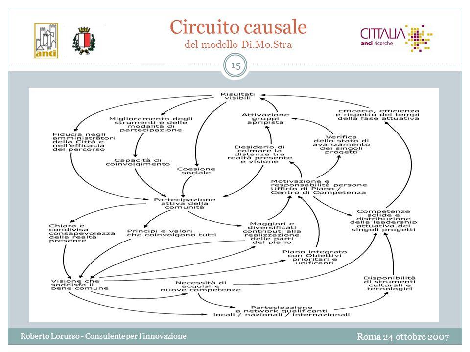 Roma 24 ottobre 2007 Roberto Lorusso - Consulente per l innovazione 15 Circuito causale del modello Di.Mo.Stra