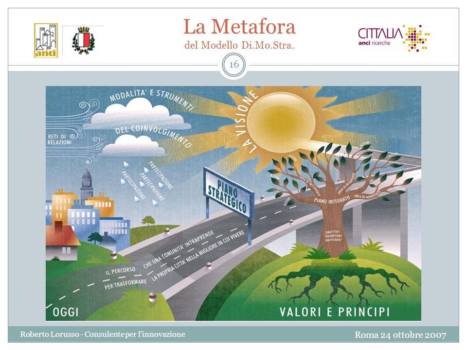 Roma 24 ottobre 2007 Roberto Lorusso - Consulente per l innovazione 16 La Metafora del Modello Di.Mo.Stra.