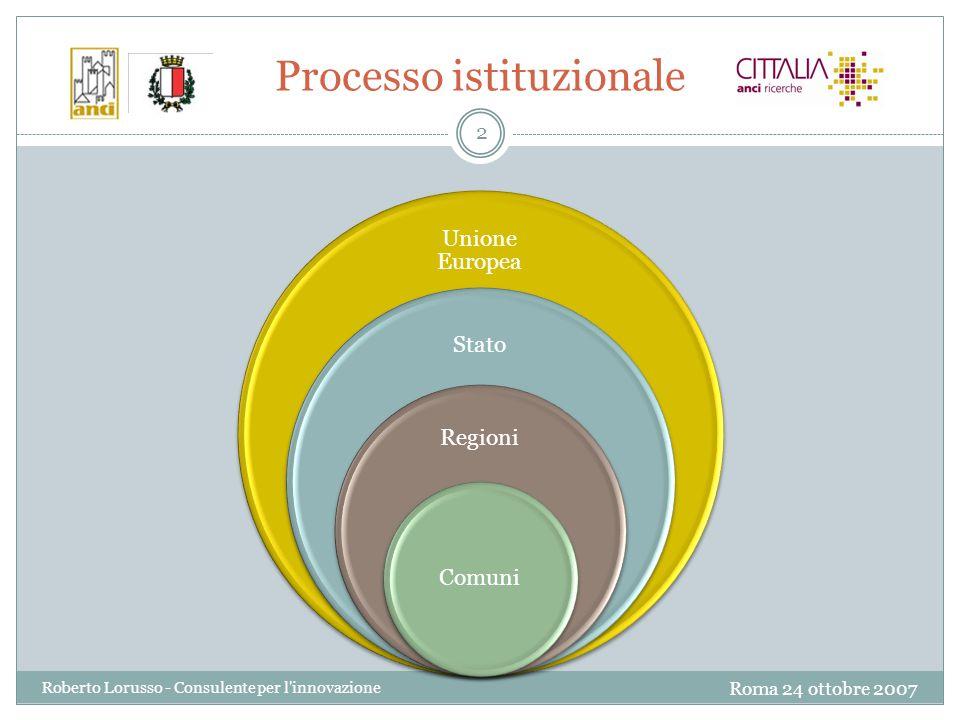 Roma 24 ottobre 2007 Roberto Lorusso - Consulente per l innovazione 2 Processo istituzionale Unione Europea Stato Regioni Comuni