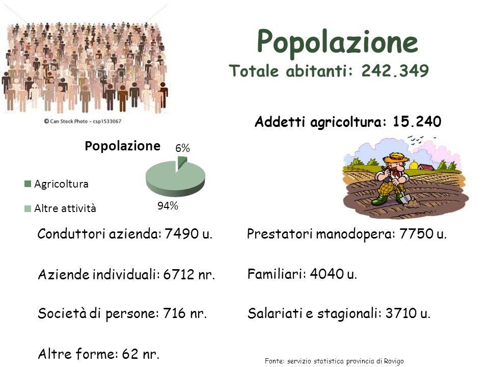 Popolazione Totale abitanti: 242.349 Addetti agricoltura: 15.240 Conduttori azienda: 7490 u.Prestatori manodopera: 7750 u.