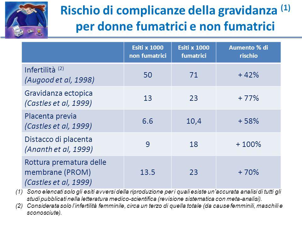 Rischio di complicanze della gravidanza (1) per donne fumatrici e non fumatrici Esiti x 1000 non fumatrici Esiti x 1000 fumatrici Aumento % di rischio Infertilità (2) (Augood et al, 1998) 5071+ 42% Gravidanza ectopica (Castles et al, 1999) 1323+ 77% Placenta previa (Castles et al, 1999) 6.610,4+ 58% Distacco di placenta (Ananth et al, 1999) 918+ 100% Rottura prematura delle membrane (PROM) (Castles et al, 1999) 13.523+ 70% (1)Sono elencati solo gli esiti avversi della riproduzione per i quali esiste un'accurata analisi di tutti gli studi pubblicati nella letteratura medico-scientifica (revisione sistematica con meta-analisi).