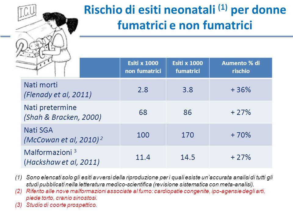 Rischio di esiti neonatali (1) per donne fumatrici e non fumatrici Esiti x 1000 non fumatrici Esiti x 1000 fumatrici Aumento % di rischio Nati morti (Flenady et al, 2011) 2.83.8+ 36% Nati pretermine (Shah & Bracken, 2000) 6886+ 27% Nati SGA (McCowan et al, 2010) 2 100170+ 70% Malformazioni 3 (Hackshaw et al, 2011) 11.414.5+ 27% (1)Sono elencati solo gli esiti avversi della riproduzione per i quali esiste un'accurata analisi di tutti gli studi pubblicati nella letteratura medico-scientifica (revisione sistematica con meta-analisi).