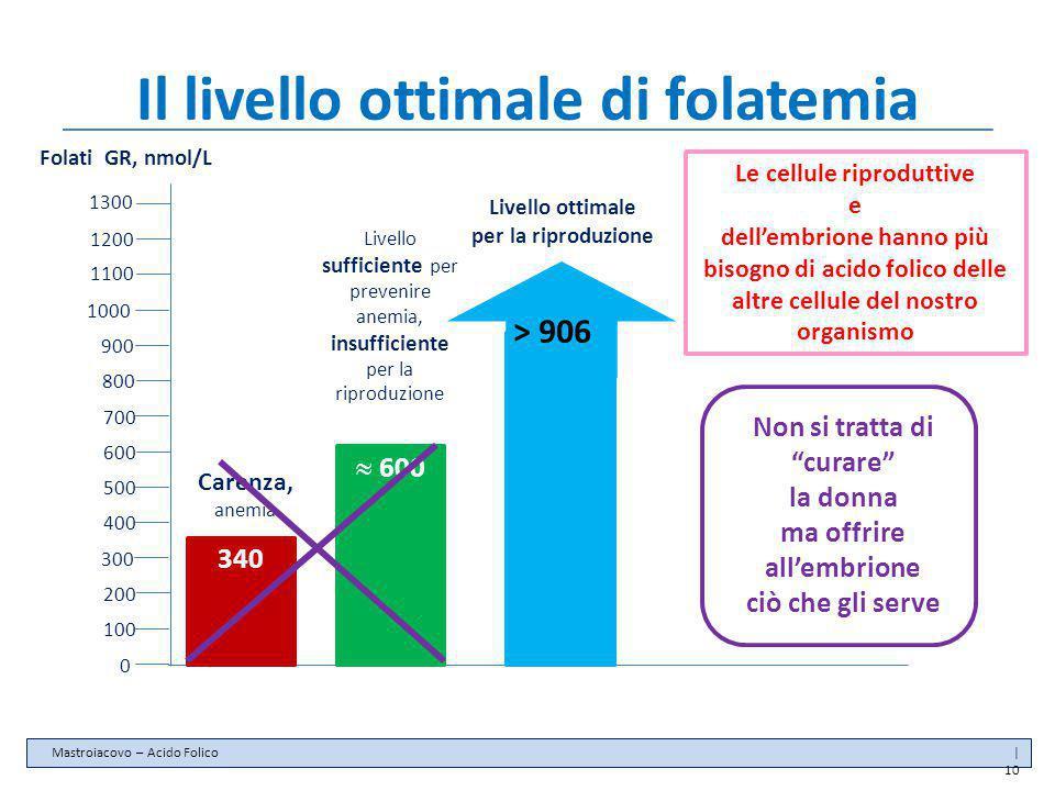 Il livello ottimale di folatemia 0 100 200 300 400 500 600 700 800 900 1000 Folati GR, nmol/L 340 Carenza, anemia  600 Livello sufficiente per preven