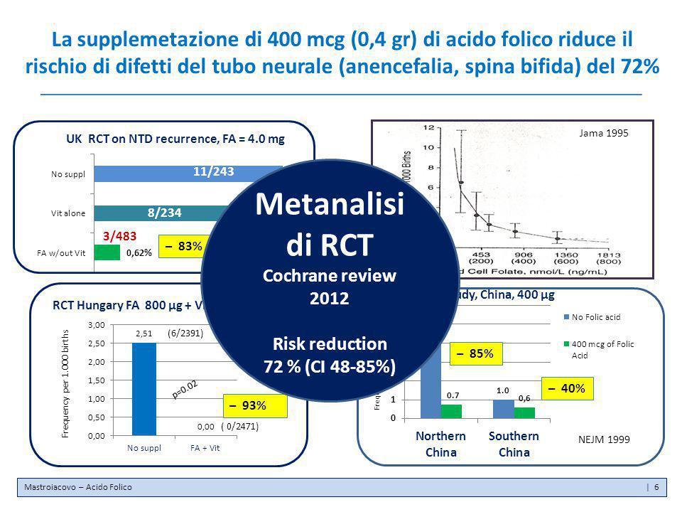 La supplemetazione di 400 mcg (0,4 gr) di acido folico riduce il rischio di difetti del tubo neurale (anencefalia, spina bifida) del 72% UK RCT on NTD