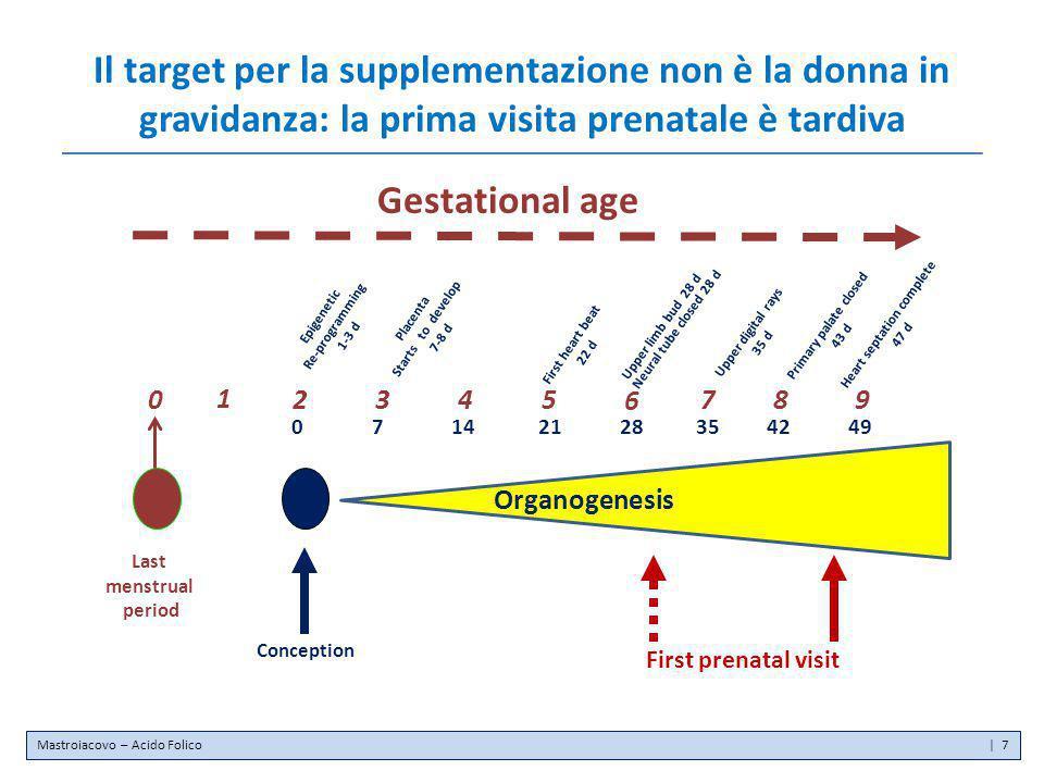 Il target per la supplementazione non è la donna in gravidanza: la prima visita prenatale è tardiva Gestational age Last menstrual period 0 2 1 Concep