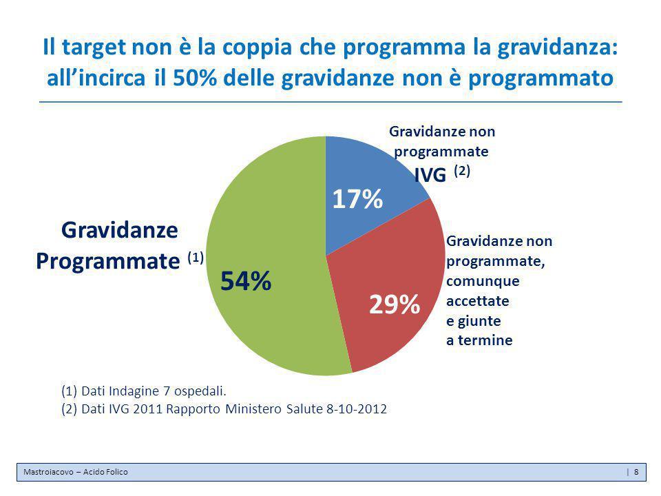 Il target non è la coppia che programma la gravidanza: all'incirca il 50% delle gravidanze non è programmato Gravidanze Programmate (1) Gravidanze non