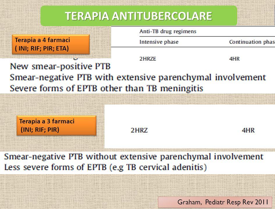 TERAPIA ANTITUBERCOLARE Terapia a 4 farmaci ( INI; RIF; PIR; ETA) Terapia a 4 farmaci ( INI; RIF; PIR; ETA) Terapia a 3 farmaci (INI; RIF; PIR) Terapi