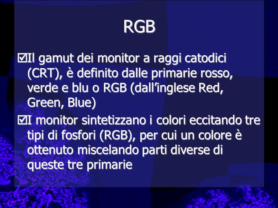 RGB  Il gamut dei monitor a raggi catodici (CRT), è definito dalle primarie rosso, verde e blu o RGB (dall'inglese Red, Green, Blue)  I monitor sintetizzano i colori eccitando tre tipi di fosfori (RGB), per cui un colore è ottenuto miscelando parti diverse di queste tre primarie