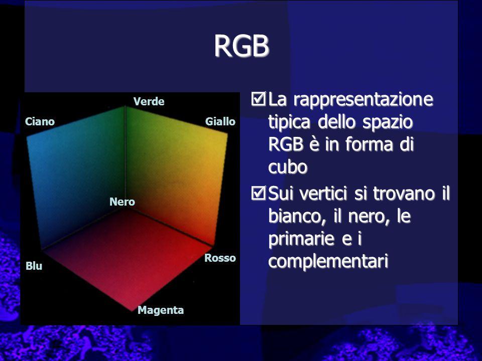 RGB  La rappresentazione tipica dello spazio RGB è in forma di cubo  Sui vertici si trovano il bianco, il nero, le primarie e i complementari Blu Verde Ciano Rosso Magenta Giallo Nero