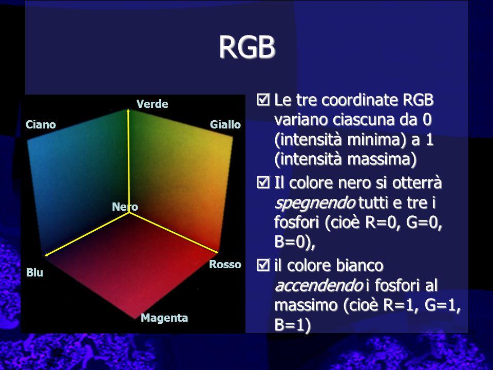 RGB  Le tre coordinate RGB variano ciascuna da 0 (intensità minima) a 1 (intensità massima)  Il colore nero si otterrà spegnendo tutti e tre i fosfori (cioè R=0, G=0, B=0),  il colore bianco accendendo i fosfori al massimo (cioè R=1, G=1, B=1) Blu Verde Ciano Rosso Magenta Giallo Nero