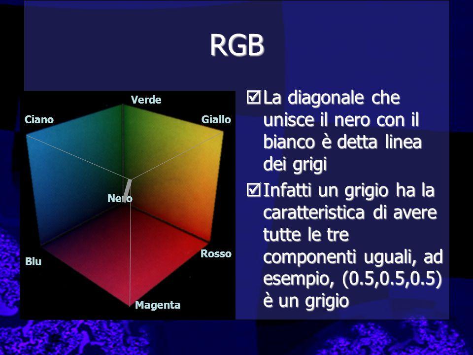 RGB  La diagonale che unisce il nero con il bianco è detta linea dei grigi  Infatti un grigio ha la caratteristica di avere tutte le tre componenti uguali, ad esempio, (0.5,0.5,0.5) è un grigio Blu Verde Ciano Rosso Magenta Giallo Nero