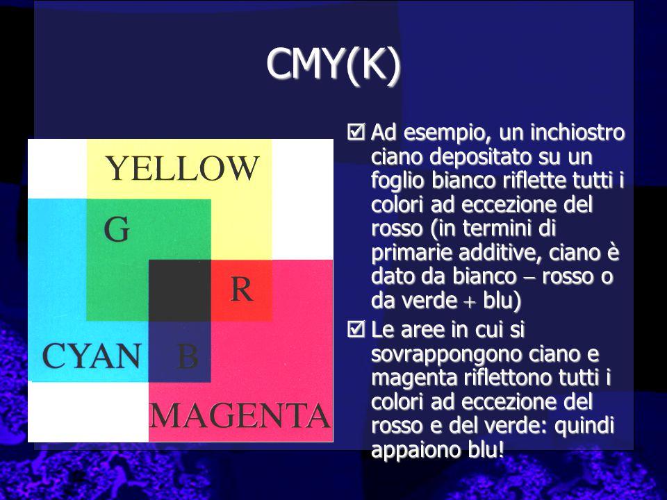 CMY(K)  Ad esempio, un inchiostro ciano depositato su un foglio bianco riflette tutti i colori ad eccezione del rosso (in termini di primarie additive, ciano è dato da bianco  rosso o da verde  blu)  Le aree in cui si sovrappongono ciano e magenta riflettono tutti i colori ad eccezione del rosso e del verde: quindi appaiono blu!