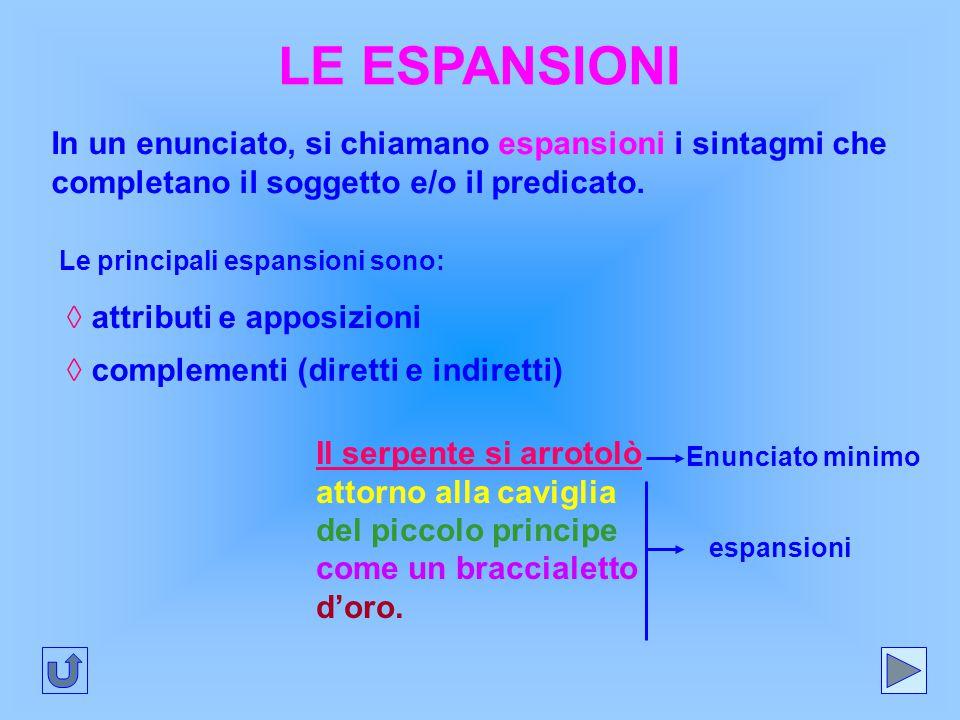 LE ESPANSIONI In un enunciato, si chiamano espansioni i sintagmi che completano il soggetto e/o il predicato. Le principali espansioni sono: ◊ attribu