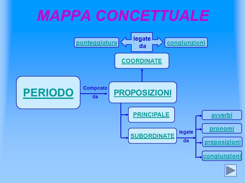 MAPPA CONCETTUALE PERIODO PROPOSIZIONI COORDINATE PRINCIPALE SUBORDINATE Composto da punteggiaturacongiunzioni legate da legate da congiunzioni avverb