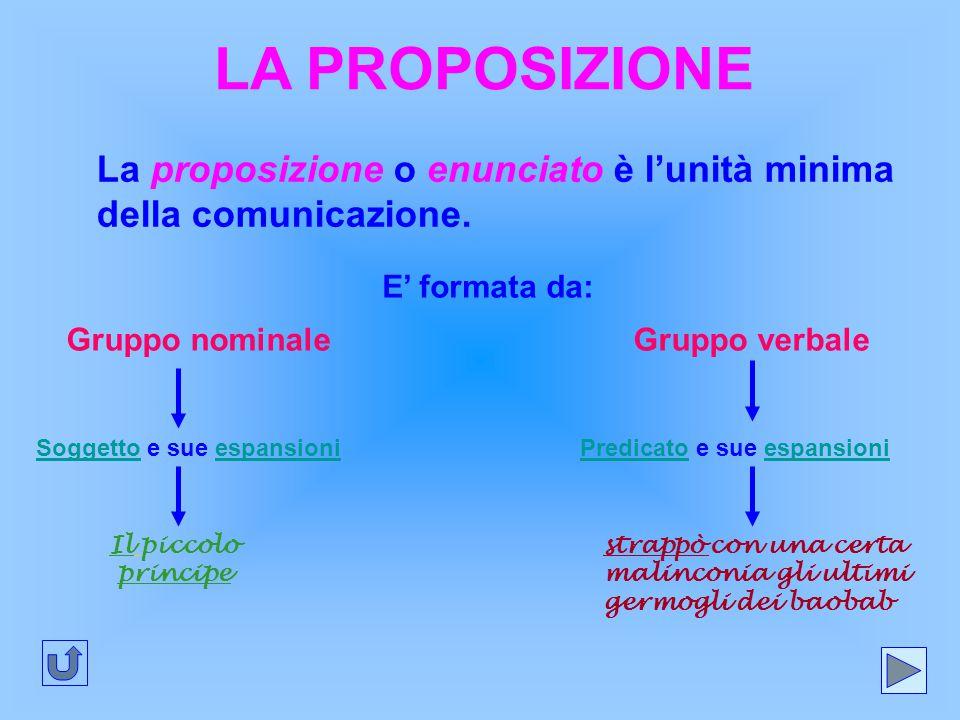 LA PROPOSIZIONE La proposizione o enunciato è l'unità minima della comunicazione. E' formata da: Gruppo nominaleGruppo verbale Soggetto e sue espansio