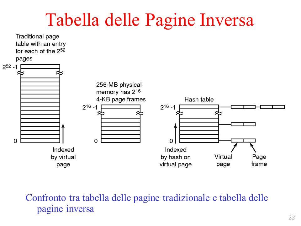 22 Tabella delle Pagine Inversa Confronto tra tabella delle pagine tradizionale e tabella delle pagine inversa