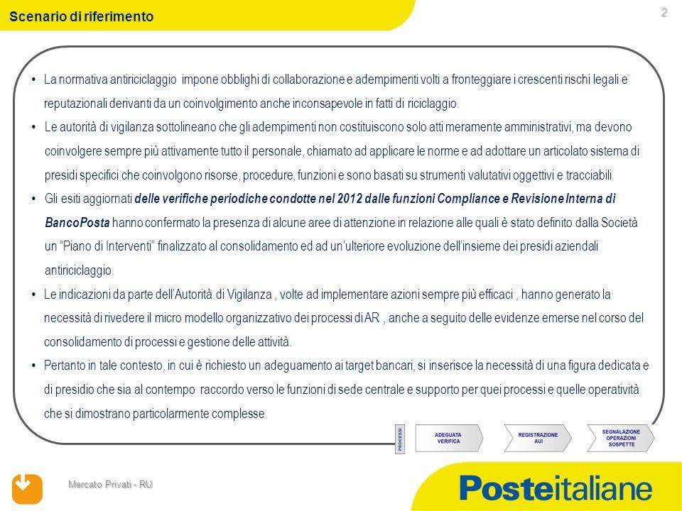 Mercato Privati - RU Scenario di riferimento La normativa antiriciclaggio impone obblighi di collaborazione e adempimenti volti a fronteggiare i cresc