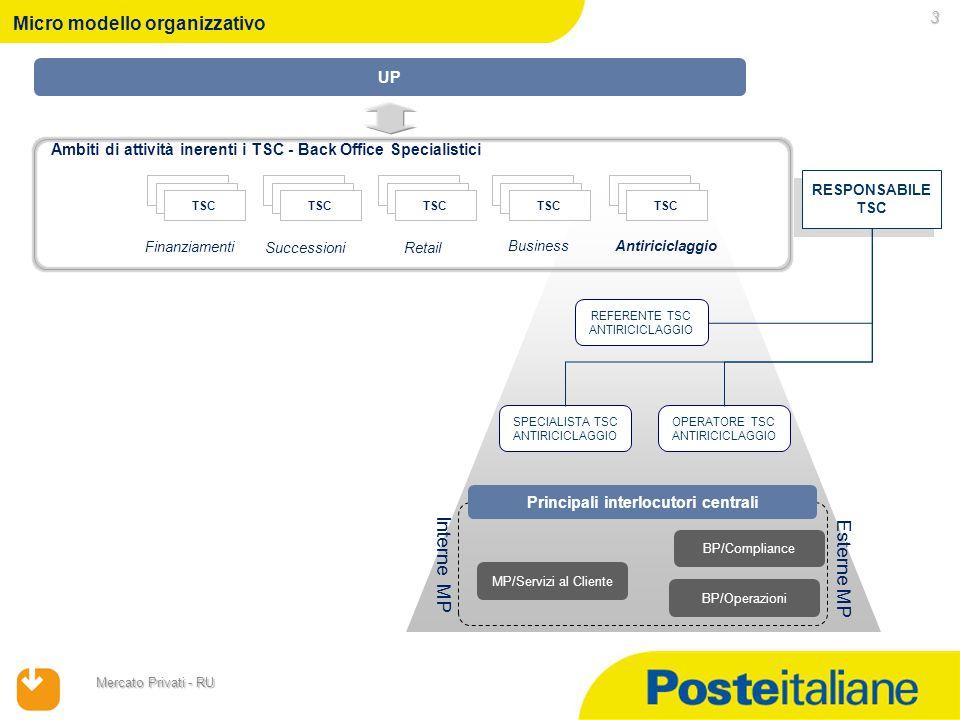 Mercato Privati - RU Micro modello organizzativo 3 Finanziamenti Successioni Retail Ambiti di attività inerenti i TSC - Back Office Specialistici Busi