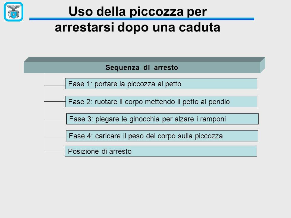 Uso della piccozza per arrestarsi dopo una caduta Sequenza di arresto Fase 1: portare la piccozza al petto Fase 2: ruotare il corpo mettendo il petto