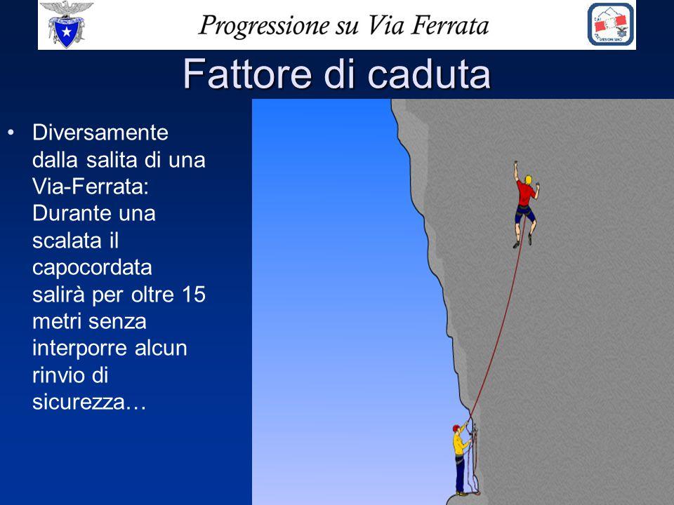 Fattore di caduta Diversamente dalla salita di una Via-Ferrata: Durante una scalata il capocordata salirà per oltre 15 metri senza interporre alcun ri